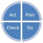 The PDCA or Deming Cycle