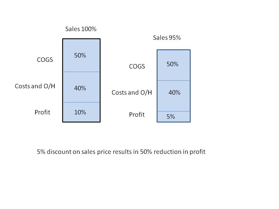 The effect of discounting on profit